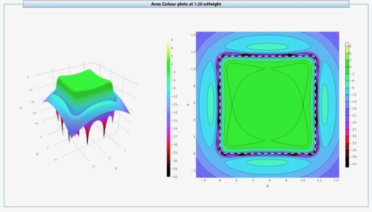 Modell av kyrkrummet i Ampetronic Loopworks. Området innanför kvadraten är själva kyrkrummet. Den ljusgröna färgen tyder på en jämn och bra täckning för slingan.